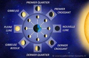 les-phases-lunaires-Calendrier-Lunaire